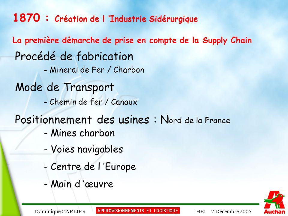 Dominique CARLIERHEI 7 Décembre 2005 1870 : Création de l Industrie Sidérurgique La première démarche de prise en compte de la Supply Chain Procédé de