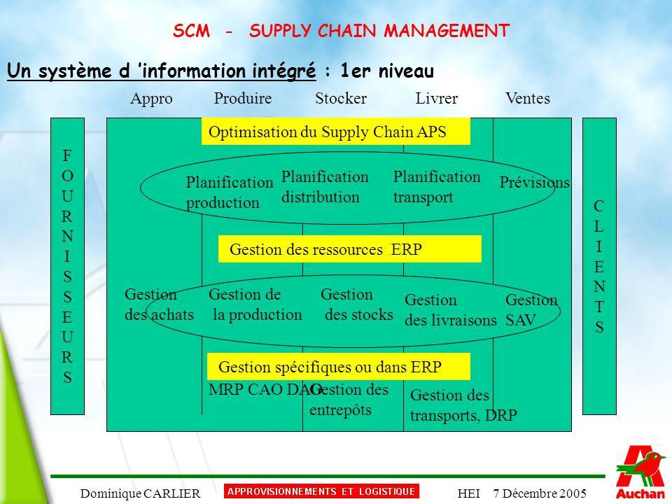 Dominique CARLIERHEI 7 Décembre 2005 SCM - SUPPLY CHAIN MANAGEMENT Un système d information intégré : 1er niveau FOURNISSEURSFOURNISSEURS CLIENTSCLIEN