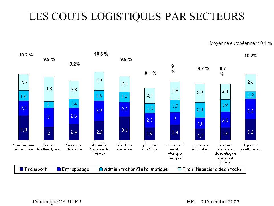 Dominique CARLIERHEI 7 Décembre 2005 LES COUTS LOGISTIQUES PAR SECTEURS 10.2 % 9.8 % 9.2% 10.6 % 9.9 % 8.1 % 9%9% 8.7 % 10.2% Moyenne européenne : 10,