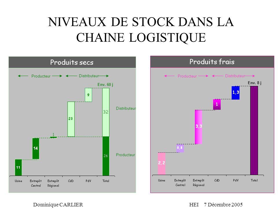 Dominique CARLIERHEI 7 Décembre 2005 NIVEAUX DE STOCK DANS LA CHAINE LOGISTIQUE Produits secs Produits frais Env. 60 j Env. 8 j Producteur Distributeu