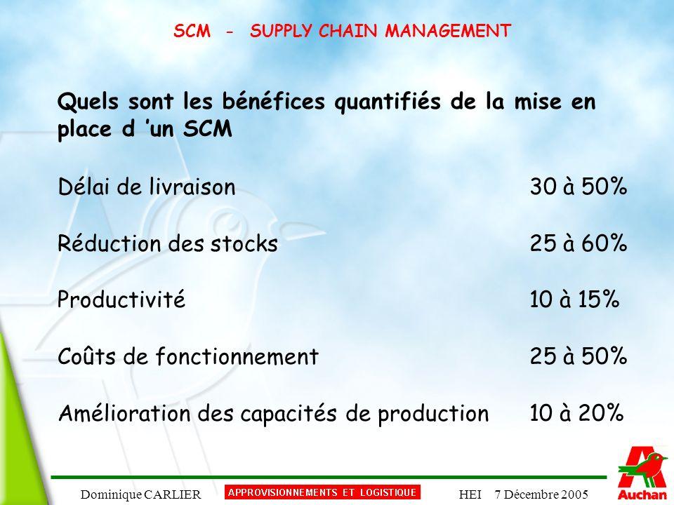 Dominique CARLIERHEI 7 Décembre 2005 SCM - SUPPLY CHAIN MANAGEMENT Quels sont les bénéfices quantifiés de la mise en place d un SCM Délai de livraison