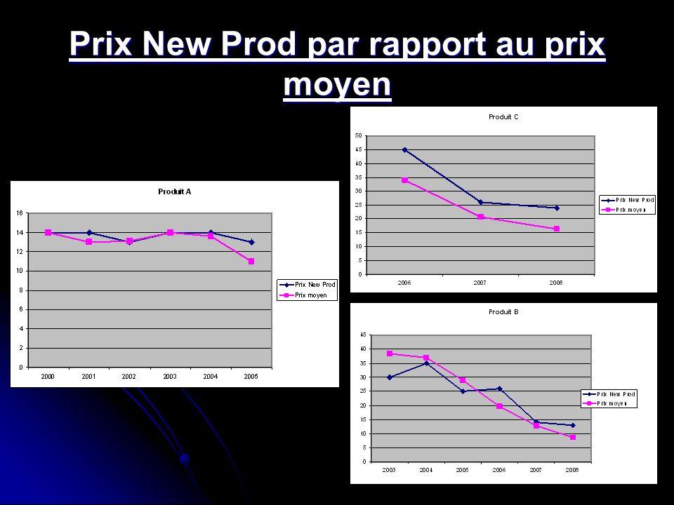 Prix New Prod par rapport au prix moyen