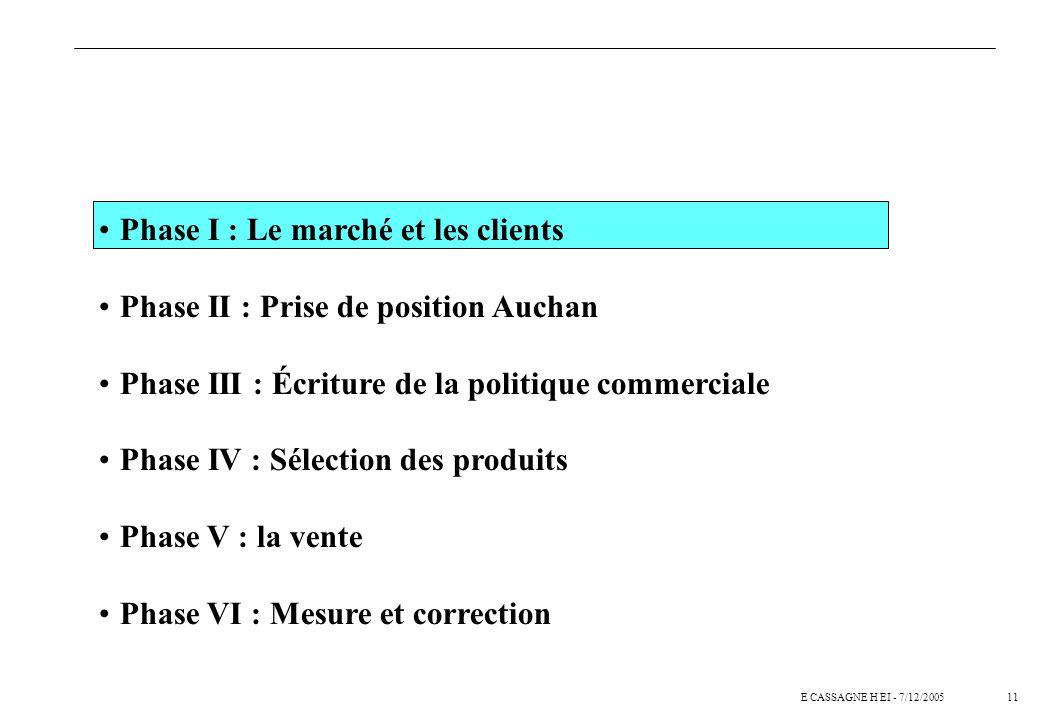 10E CASSAGNE H EI - 7/12/2005 La méthode se déroule en six phases principales Prise de position n Ambitions n Analyse des savoir-faire et compétences-
