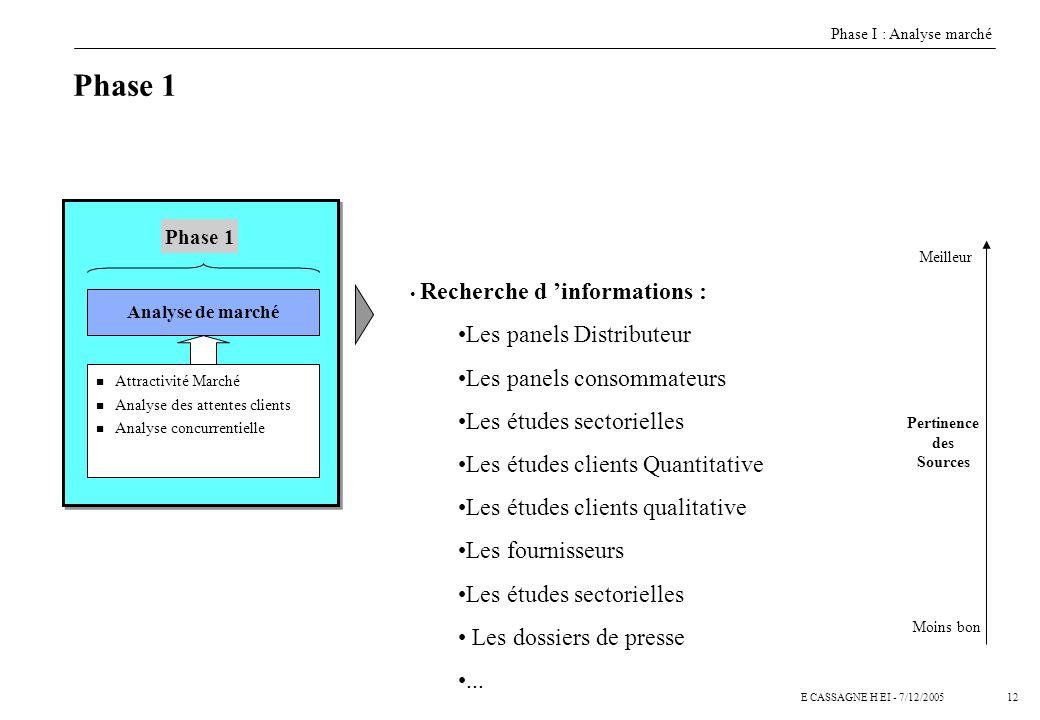 11E CASSAGNE H EI - 7/12/2005 Phase I : Le marché et les clients Phase II : Prise de position Auchan Phase III : Écriture de la politique commerciale