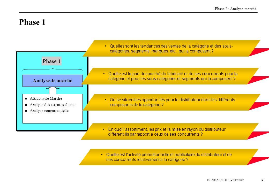 13E CASSAGNE H EI - 7/12/2005 Pour les marchés très peu couverts par les différentes sources à disposition, la quantification de la taille de marché p