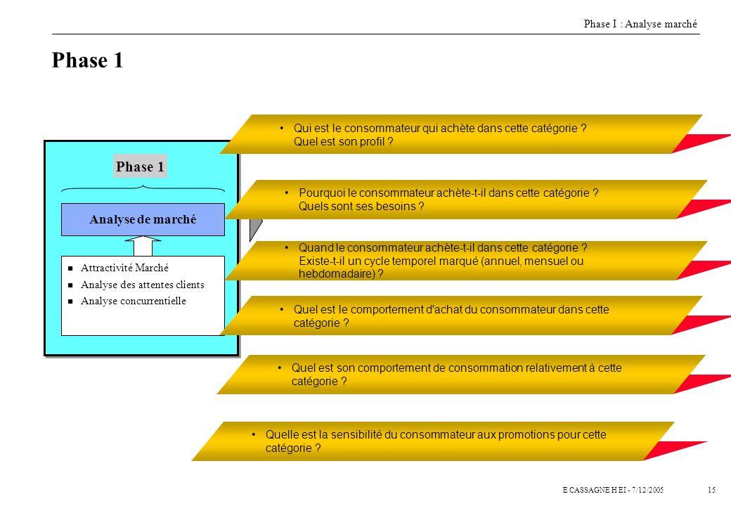 14E CASSAGNE H EI - 7/12/2005 Phase 1 Analyse de marché n Attractivité Marché n Analyse des attentes clients n Analyse concurrentielle Phase 1 Quelles