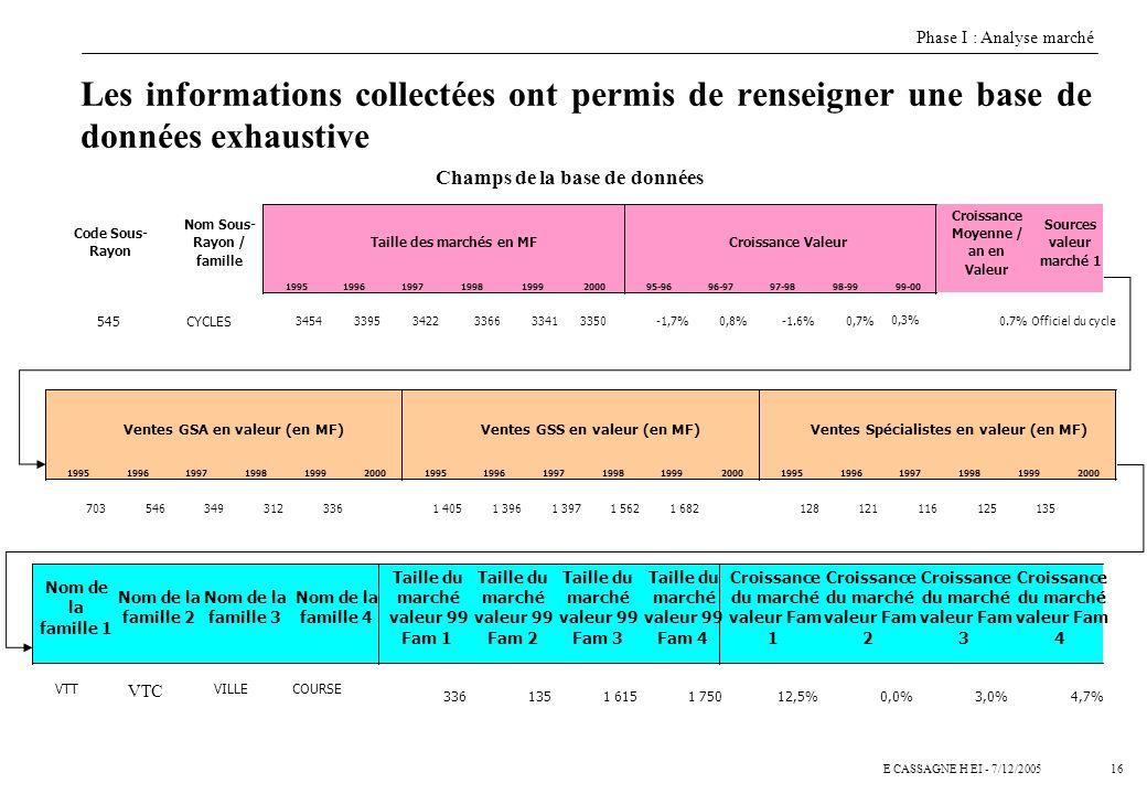 15E CASSAGNE H EI - 7/12/2005 Phase 1 Analyse de marché n Attractivité Marché n Analyse des attentes clients n Analyse concurrentielle Phase 1 Qui est