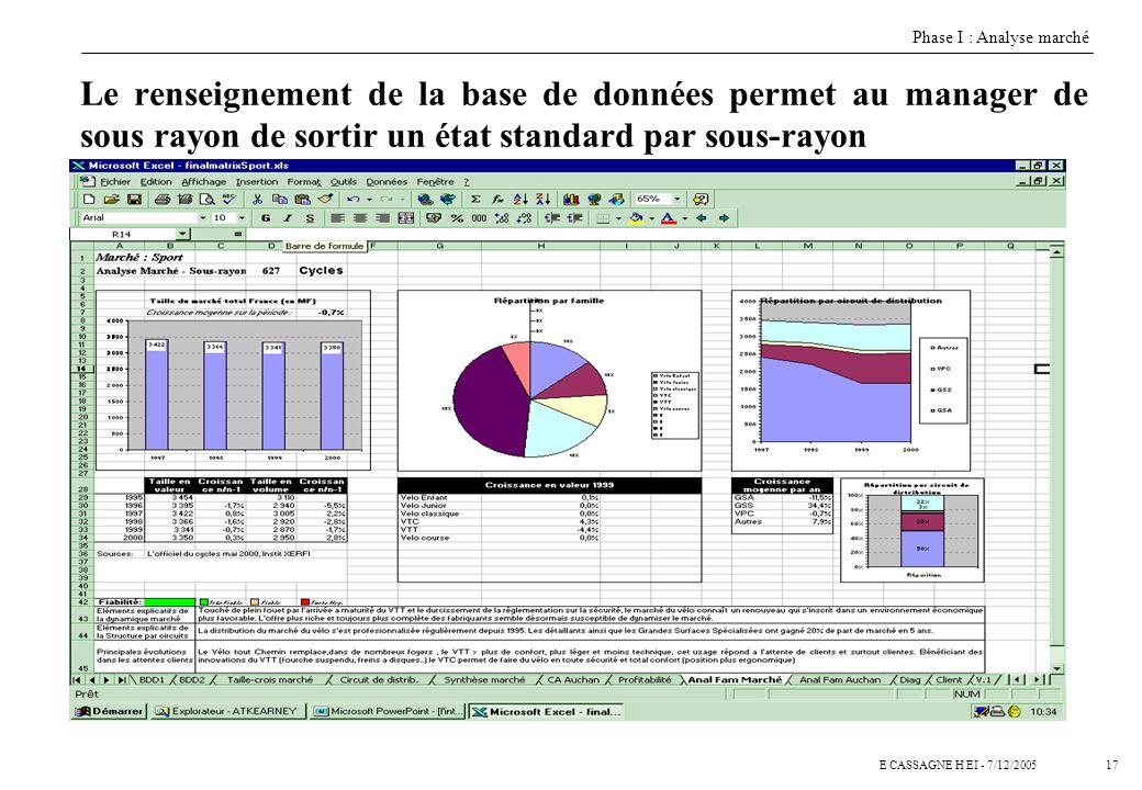 16E CASSAGNE H EI - 7/12/2005 Les informations collectées ont permis de renseigner une base de données exhaustive 199519961997199819992000199519961997