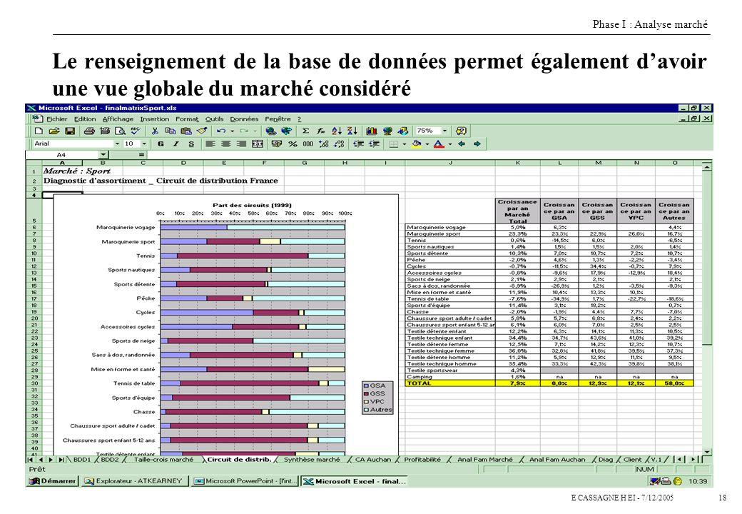 17E CASSAGNE H EI - 7/12/2005 Le renseignement de la base de données permet au manager de sous rayon de sortir un état standard par sous-rayon Phase I