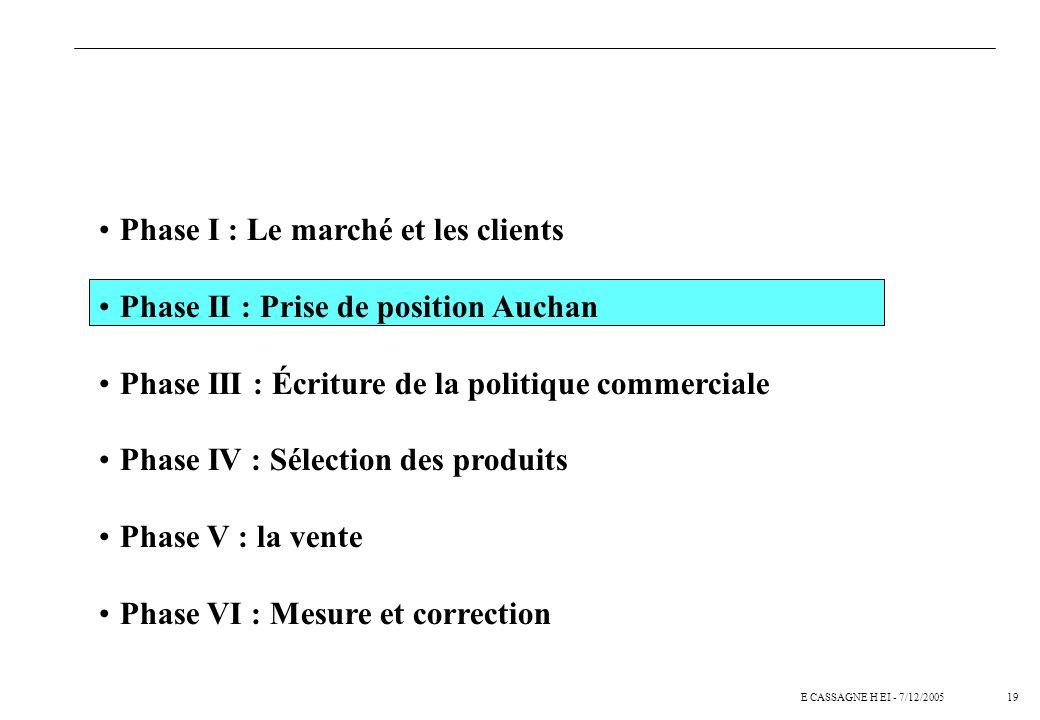 18E CASSAGNE H EI - 7/12/2005 Le renseignement de la base de données permet également davoir une vue globale du marché considéré Phase I : Analyse mar