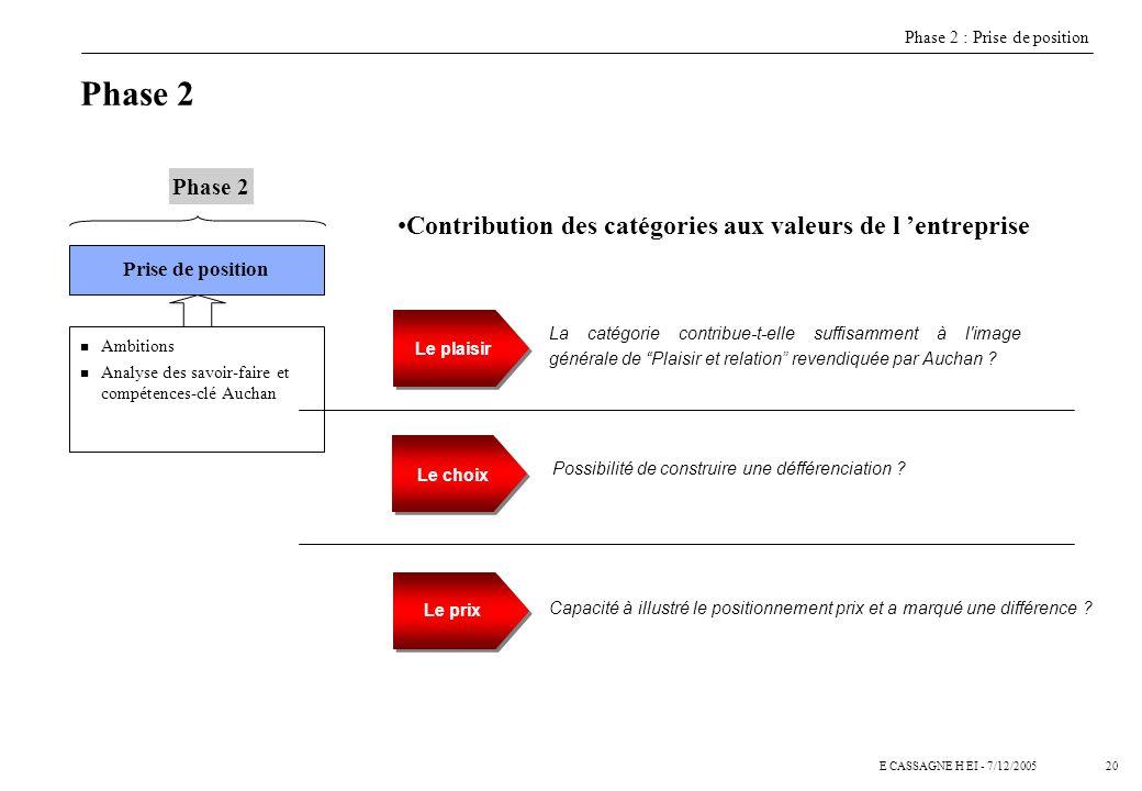 19E CASSAGNE H EI - 7/12/2005 Phase I : Le marché et les clients Phase II : Prise de position Auchan Phase III : Écriture de la politique commerciale