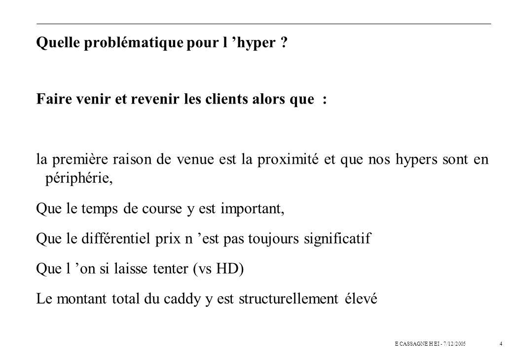 3E CASSAGNE H EI - 7/12/2005 Problématique identique pour une enseigne d hypermarché ? n Le recrutement (Faire venir) Force du concept et pérennité Co