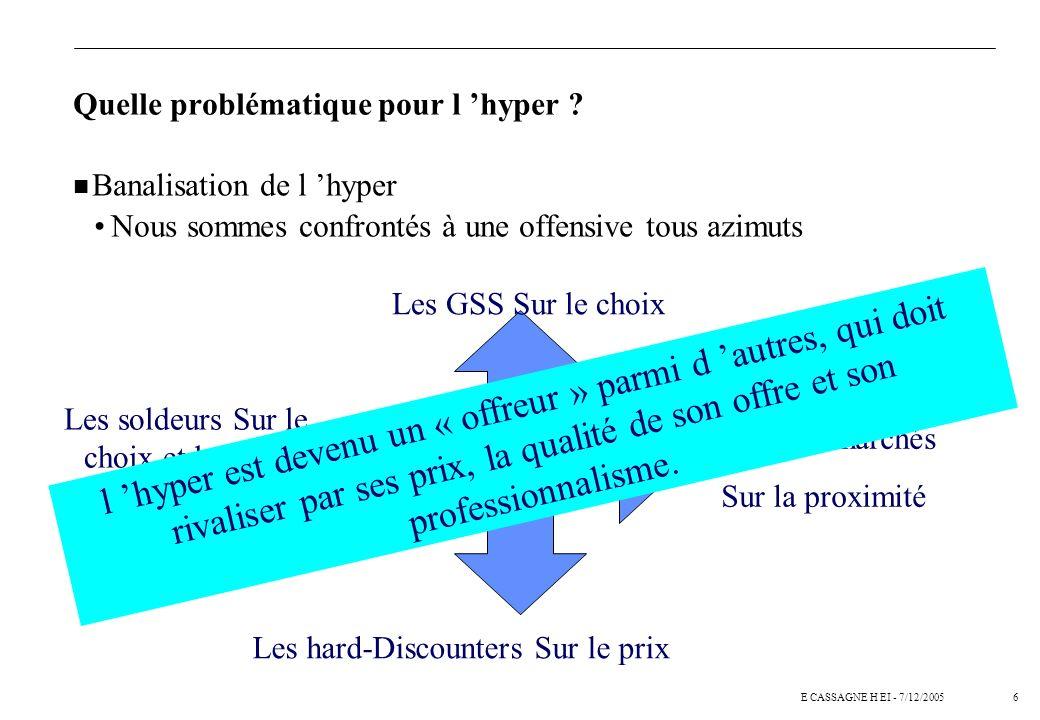 5E CASSAGNE H EI - 7/12/2005 Quelle problématique pour l hyper ? Se différencier alors que : Les gammes sont plus courtes que chez les spécialistes Le