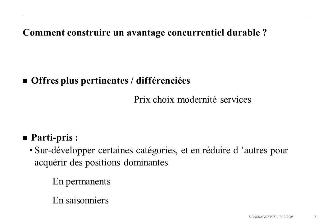 7E CASSAGNE H EI - 7/12/2005 n Renforcer notre compréhension des marchés et des attentes des clients : Comment construire un avantage concurrentiel du