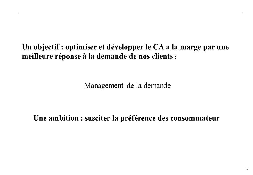 8E CASSAGNE H EI - 7/12/2005 n Offres plus pertinentes / différenciées Prix choix modernité services n Parti-pris : Sur-développer certaines catégorie