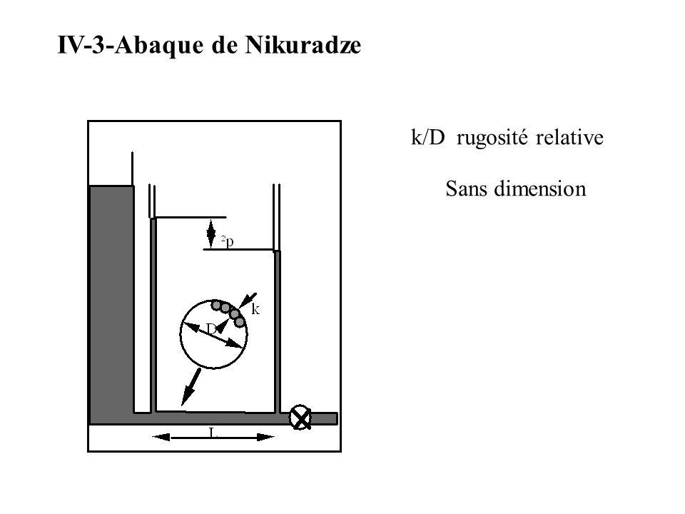 IV-3-Abaque de Nikuradze k/D rugosité relative Sans dimension