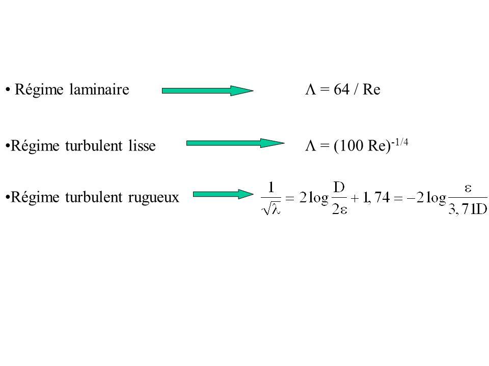 Régime laminaire = 64 / Re Régime turbulent lisse = (100 Re) -1/4 Régime turbulent rugueux