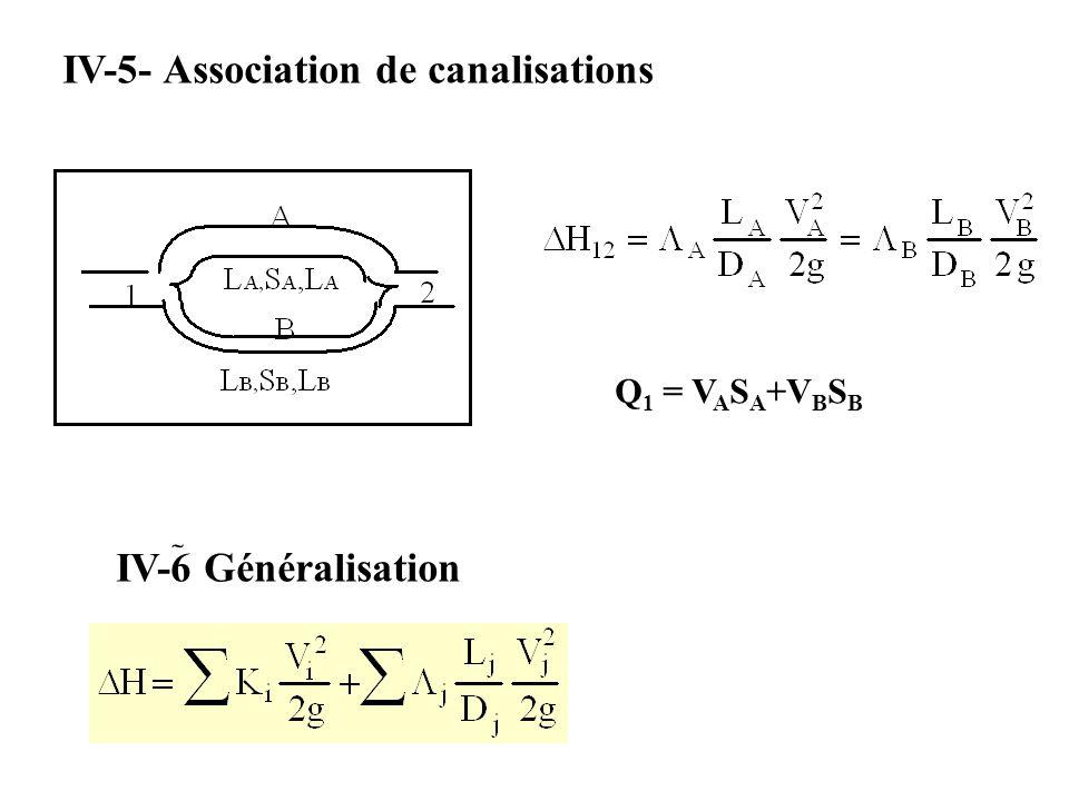 IV-5- Association de canalisations Q 1 = V A S A +V B S B IV-6 Généralisation