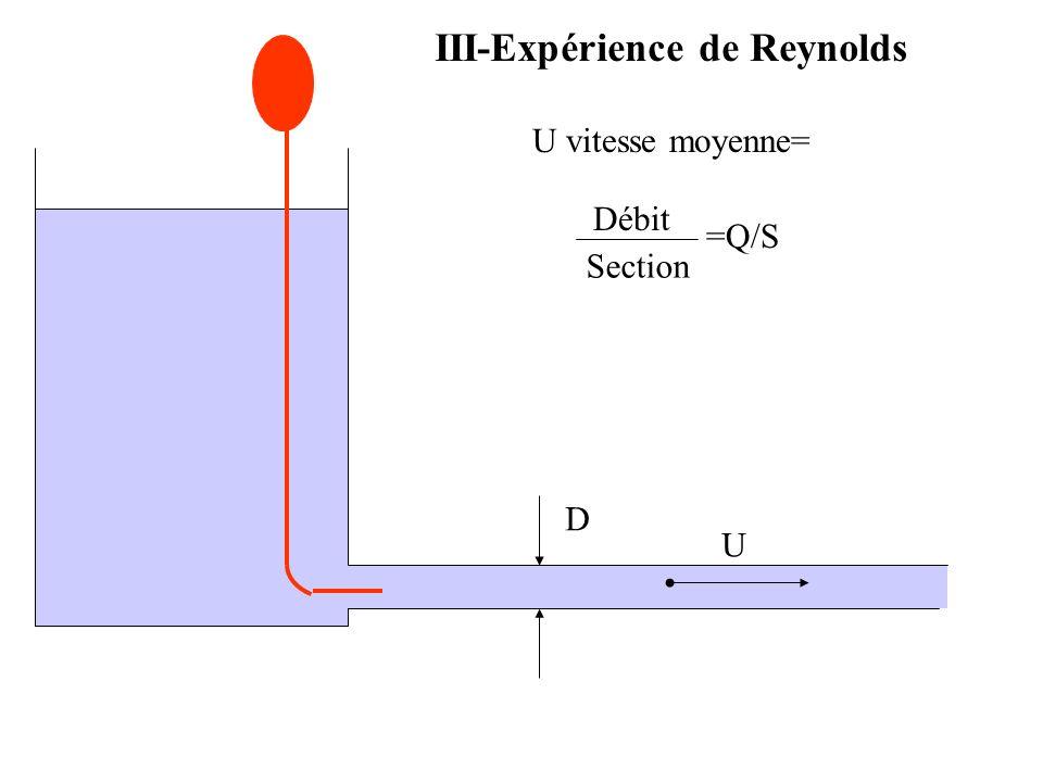 V- Fluide parfaitFluide réel Régime turbulent 1 Régime laminaire : énergie cinétique négligeable