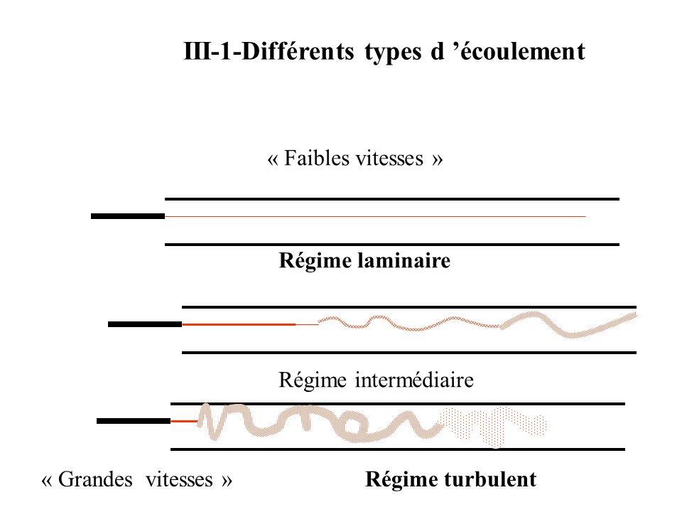 III-1-Différents types d écoulement « Faibles vitesses » Régime laminaire Régime intermédiaire Régime turbulent« Grandes vitesses »