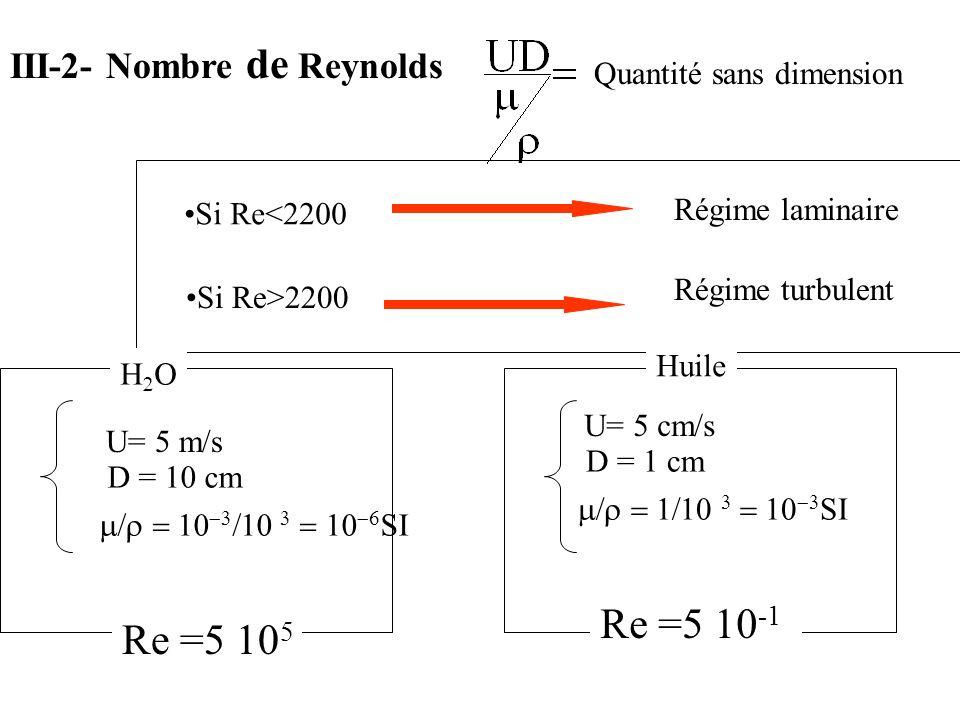 Quantité sans dimension Si Re<2200 Régime laminaire Si Re>2200 Régime turbulent U= 5 cm/s D = 1 cm SI U= 5 m/s D = 10 cm SI Re =5 10 5 Re =5 10 -1 Hui
