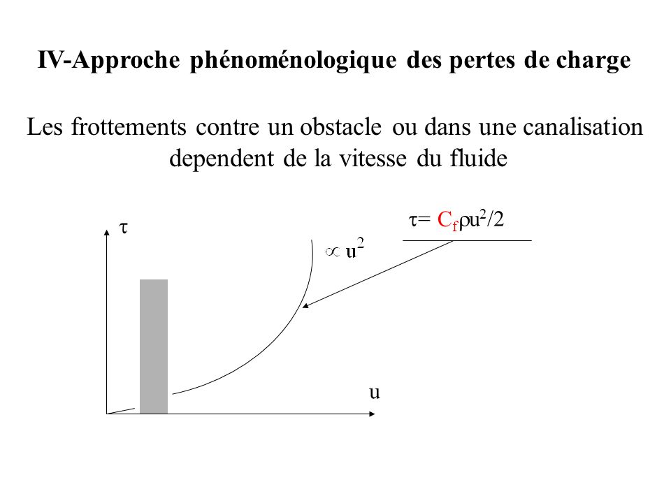 IV-Approche phénoménologique des pertes de charge Les frottements contre un obstacle ou dans une canalisation dependent de la vitesse du fluide u = u