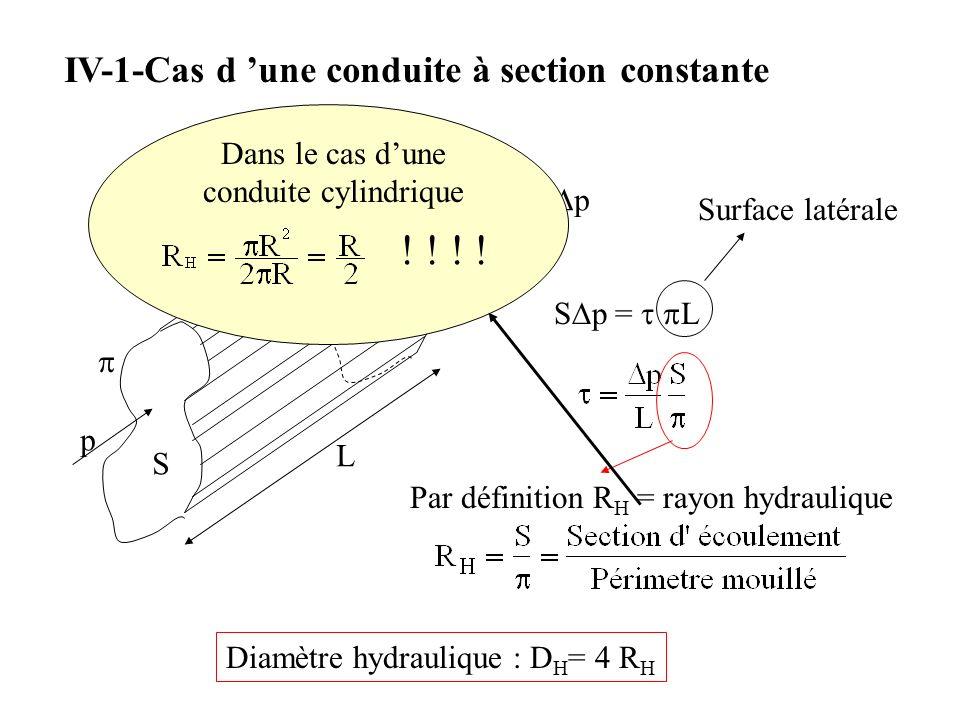 IV-1-Cas d une conduite à section constante S L p p+p S p = L Surface latérale Par définition R H = rayon hydraulique Diamètre hydraulique : D H = 4 R