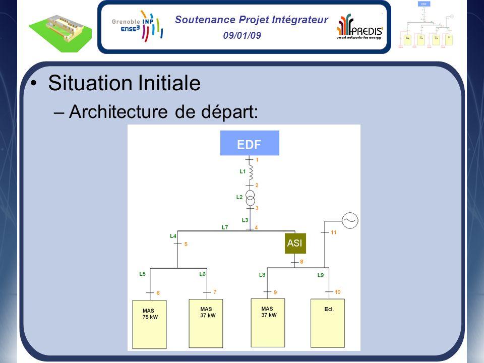Soutenance Projet Intégrateur 09/01/09 Situation Initiale –Architecture de départ: