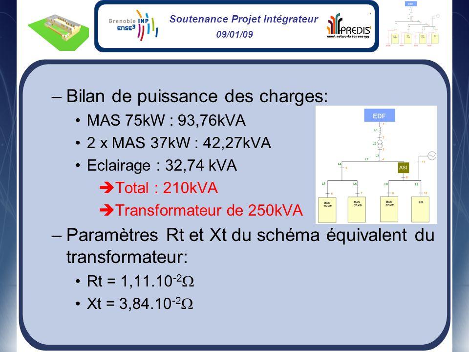 Soutenance Projet Intégrateur 09/01/09 –Bilan de puissance des charges: MAS 75kW : 93,76kVA 2 x MAS 37kW : 42,27kVA Eclairage : 32,74 kVA Total : 210k