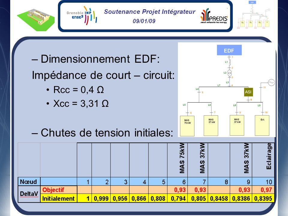 Soutenance Projet Intégrateur 09/01/09 –Dimensionnement EDF: Impédance de court – circuit: Rcc = 0,4 Ω Xcc = 3,31 Ω –Chutes de tension initiales: