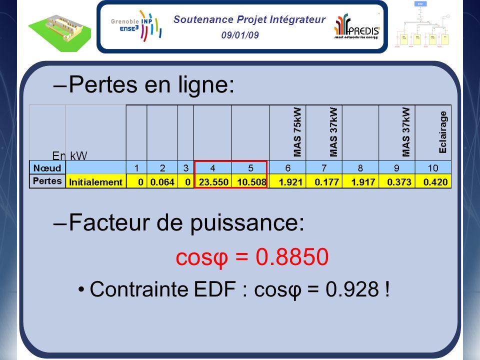 Soutenance Projet Intégrateur 09/01/09 –Pertes en ligne: –Facteur de puissance: cosφ = 0.8850 Contrainte EDF : cosφ = 0.928 ! En kW