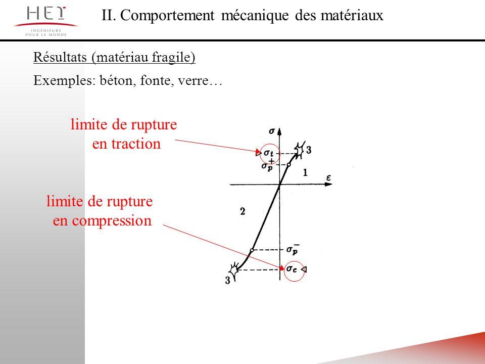 II. Comportement mécanique des matériaux Résultats (matériau fragile) Exemples: béton, fonte, verre… limite de rupture en traction limite de rupture e