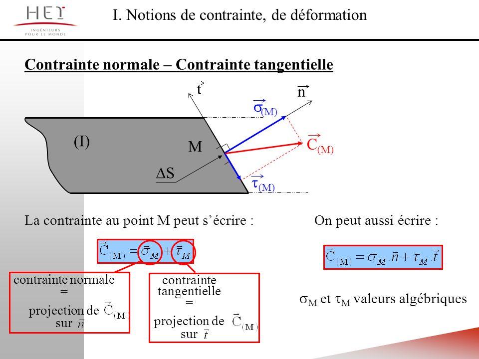 (I) M t n S C (M) (M) La contrainte au point M peut sécrire : contrainte normale = projection de sur contrainte tangentielle = projection de sur On pe