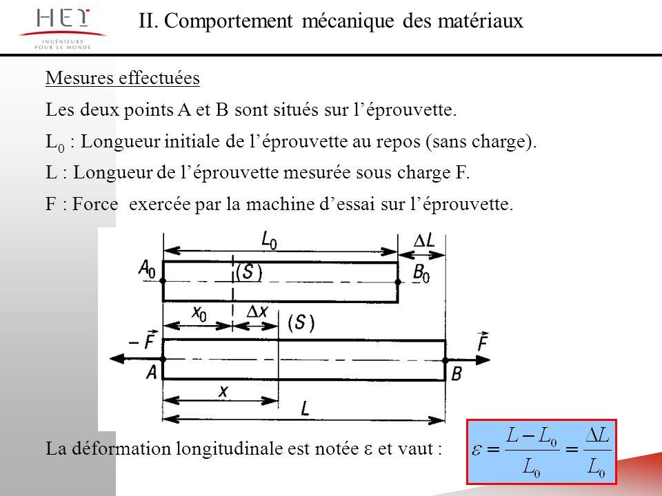 II. Comportement mécanique des matériaux Mesures effectuées Les deux points A et B sont situés sur léprouvette. L 0 : Longueur initiale de léprouvette
