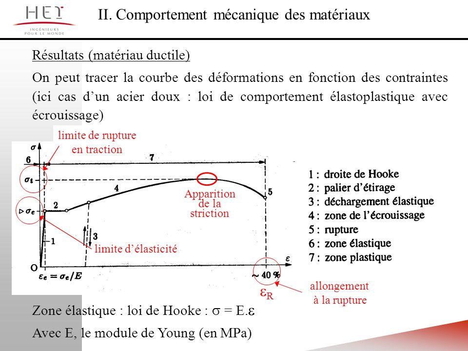 II. Comportement mécanique des matériaux Résultats (matériau ductile) On peut tracer la courbe des déformations en fonction des contraintes (ici cas d