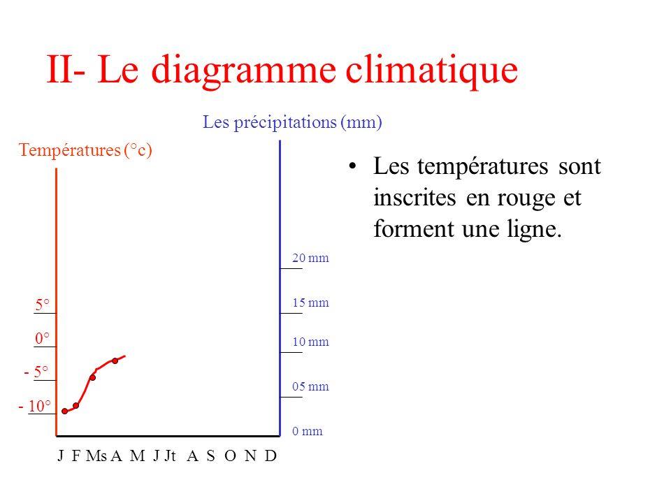 II- Le diagramme climatique Températures (°c) Les précipitations (mm) J F Ms A M J Jt A S O N D 20 mm 15 mm 10 mm 05 mm 0 mm 5° 0° - 5° - 10°