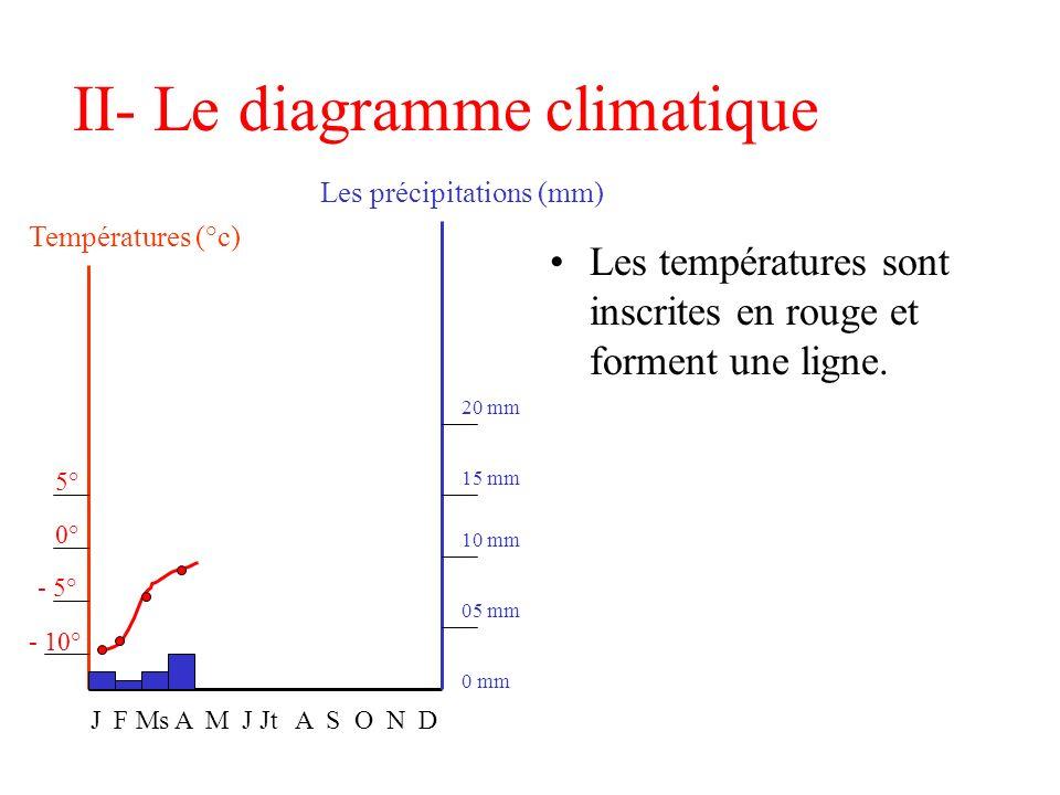 II- Le diagramme climatique Les températures sont inscrites en rouge et forment une ligne. Températures (°c) Les précipitations (mm) J F Ms A M J Jt A
