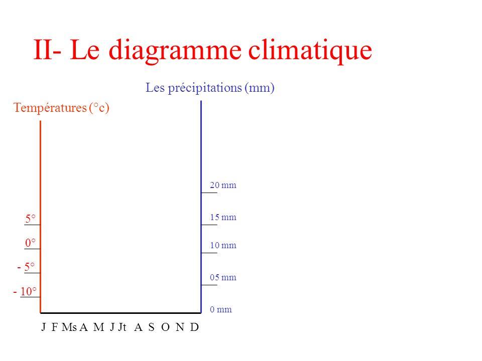 I- Le climat Le climat, c est la combinaison des températures et des précipitations dans une région du monde. En Sibérie, il fait froid toute l année