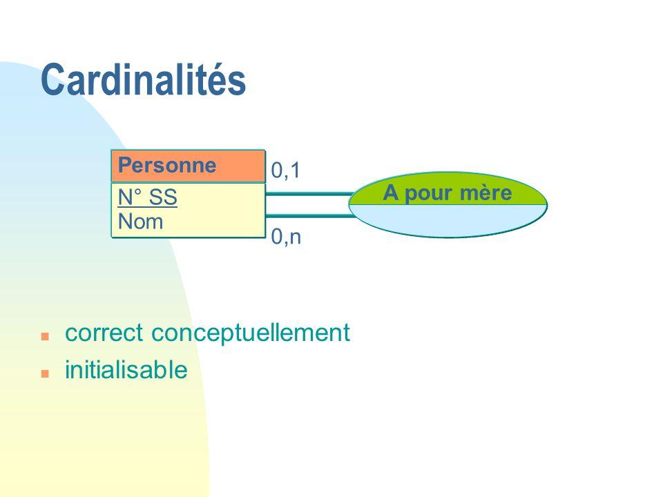 Personne N° SS Nom A pour mère 0,1 0,n Cardinalités n correct conceptuellement n initialisable