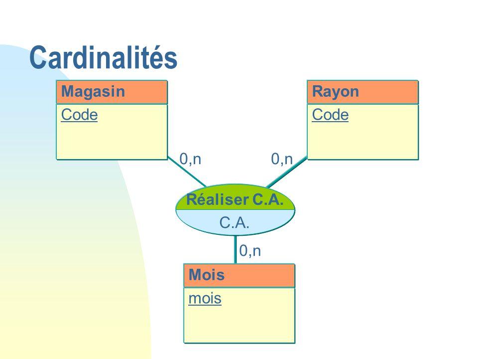 0,n Magasin Code Réaliser C.A. C.A. Mois mois Rayon Code 0,n Cardinalités