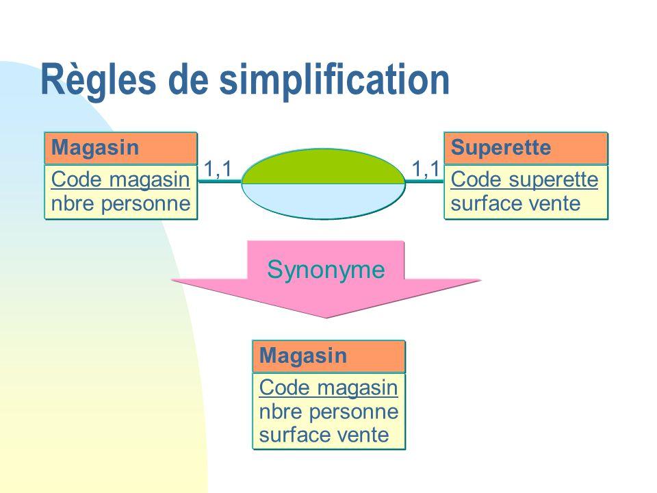 Magasin Code magasin nbre personne Superette Code superette surface vente 1,1 Synonyme Magasin Code magasin nbre personne surface vente Règles de simp