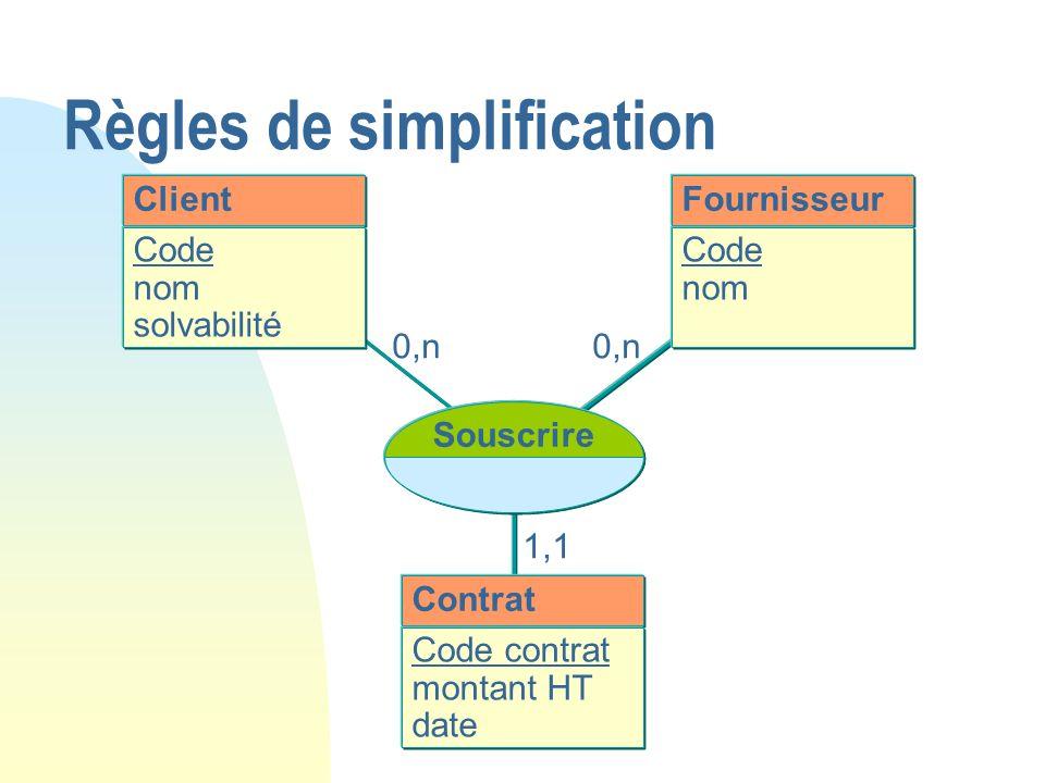 0,n Client Code nom solvabilité Souscrire Contrat Code contrat montant HT date Fournisseur Code nom 1,1 Règles de simplification