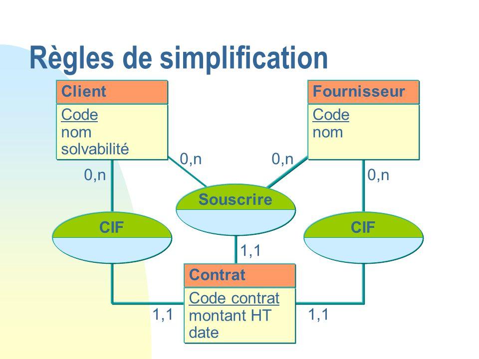 0,n Client Code nom solvabilité Souscrire Contrat Code contrat montant HT date Fournisseur Code nom 1,1 CIF 0,n 1,1 Règles de simplification