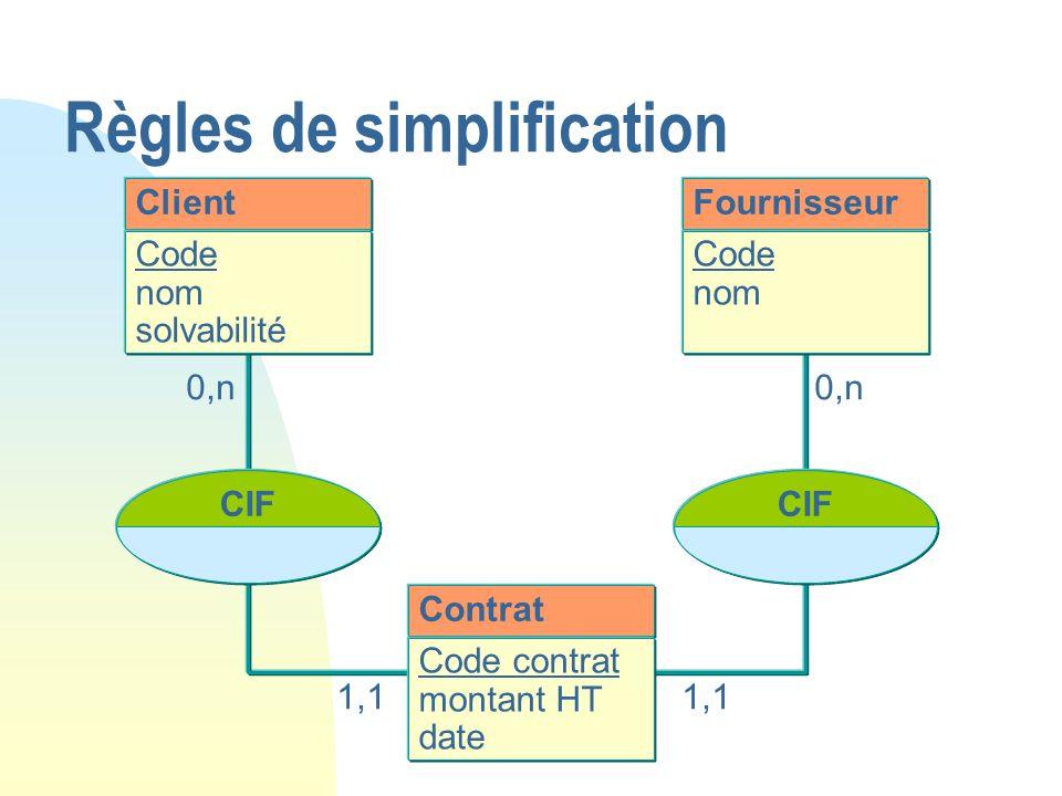 Client Code nom solvabilité Contrat Code contrat montant HT date Fournisseur Code nom CIF 0,n 1,1 Règles de simplification