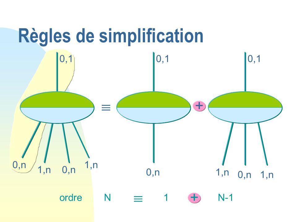 0,1 0,n 1,n0,n 1,n 0,1 1,n 0,n1,n 0,n + ordreN 1 + N-1 Règles de simplification