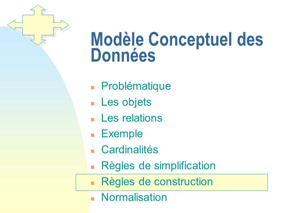 Modèle Conceptuel des Données n Problématique n Les objets n Les relations n Exemple n Cardinalités n Règles de simplification n Règles de constructio