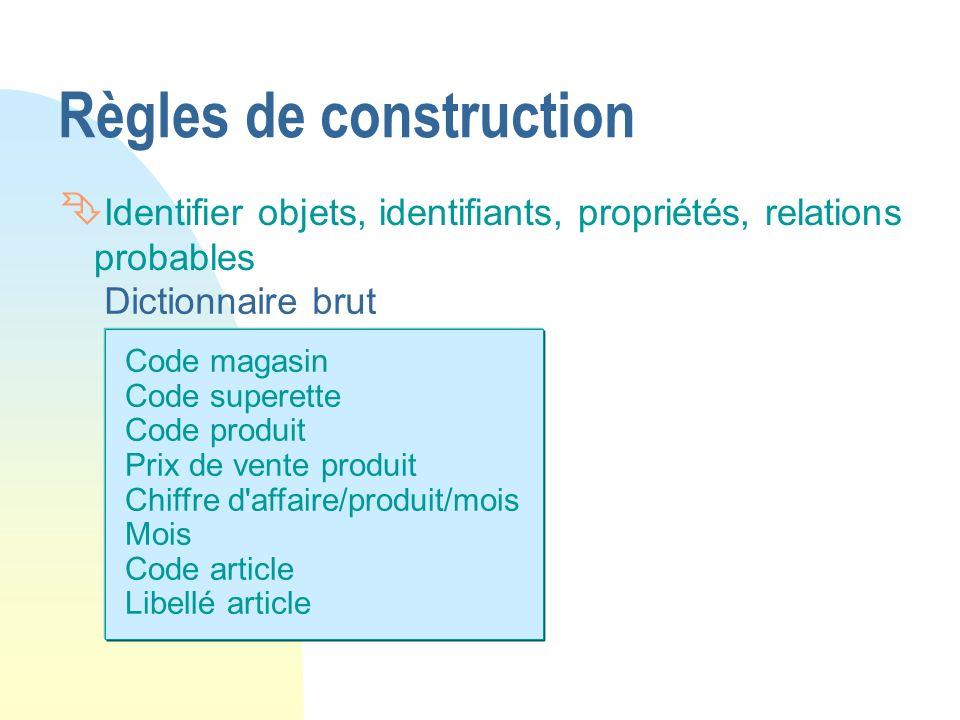 Code magasin Code superette Code produit Prix de vente produit Chiffre d'affaire/produit/mois Mois Code article Libellé article Dictionnaire brut Règl