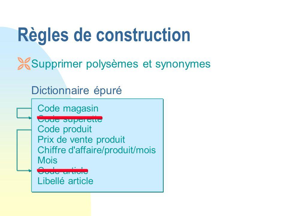 Code magasin Code superette Code produit Prix de vente produit Chiffre d'affaire/produit/mois Mois Code article Libellé article Dictionnaire épuré Règ