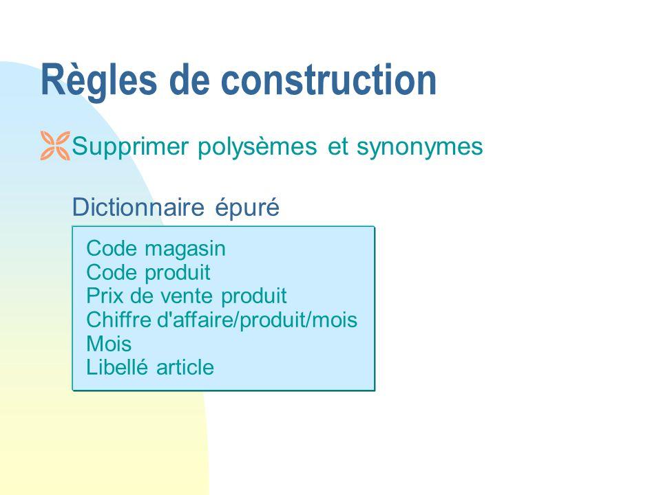 Code magasin Code produit Prix de vente produit Chiffre d'affaire/produit/mois Mois Libellé article Dictionnaire épuré Règles de construction Ë Suppri