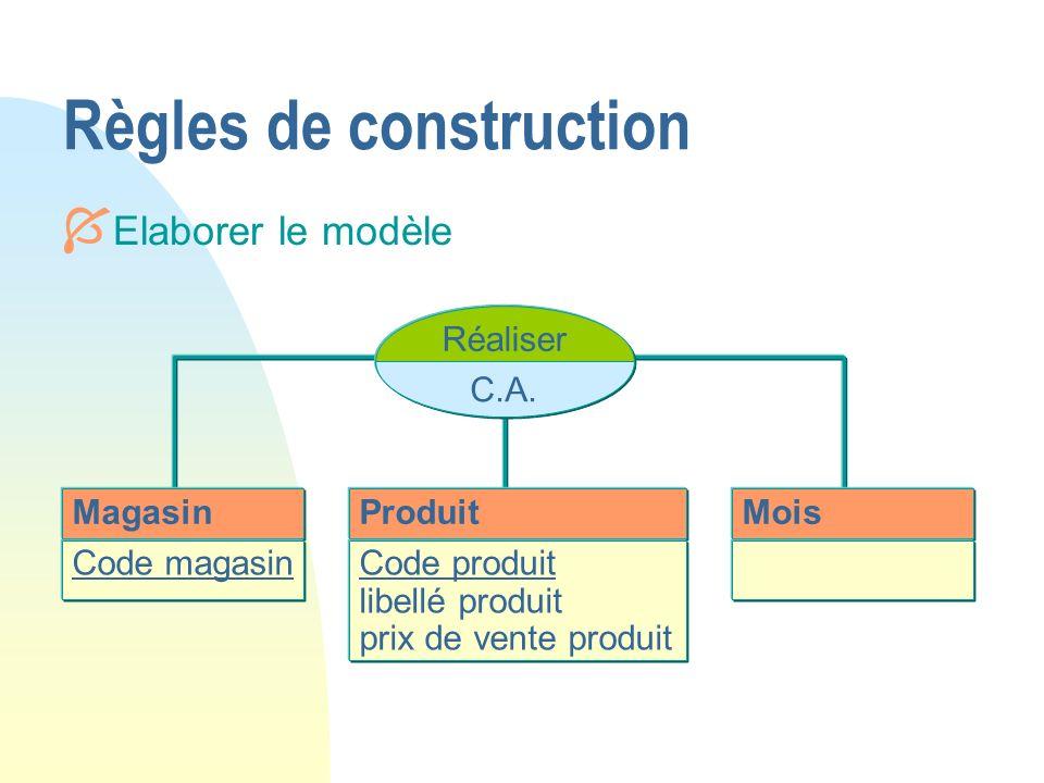 Règles de construction Magasin Code magasin Produit Code produit libellé produit prix de vente produit Mois Réaliser C.A. Í Elaborer le modèle